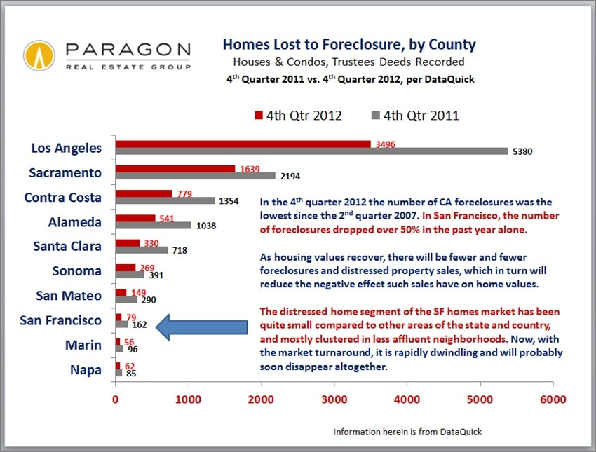 Foreclosures_by_County
