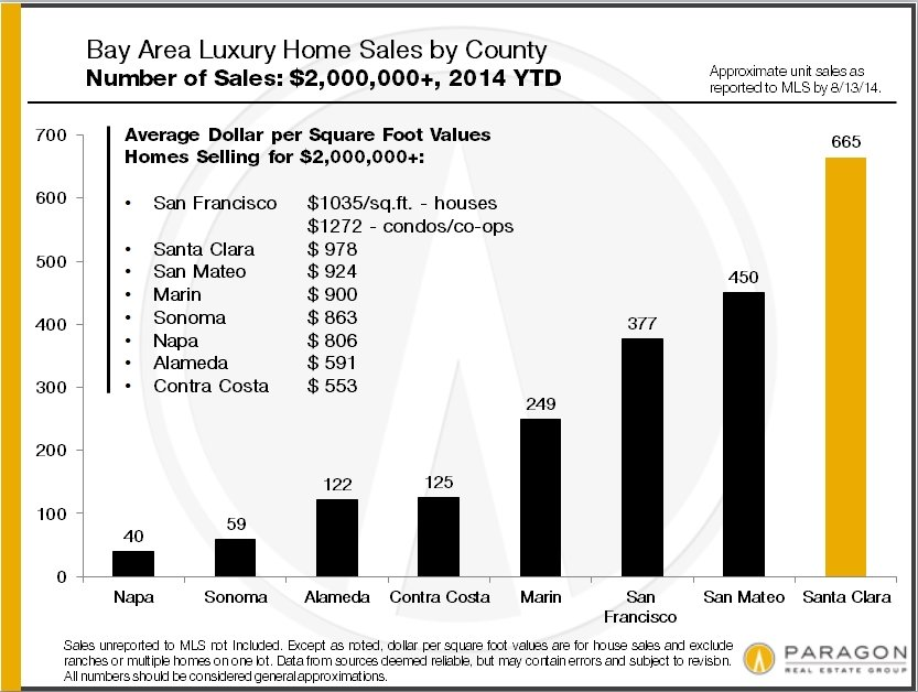 Bay-Area_Lux-Home-Sales_by-County