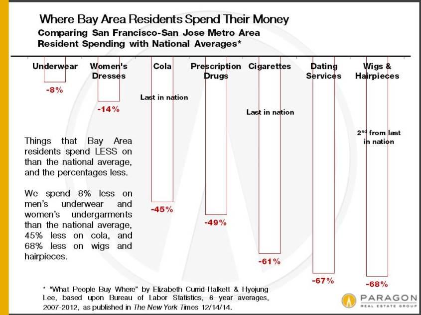 12-14_SF-LESS-Spending-vs-National-Average