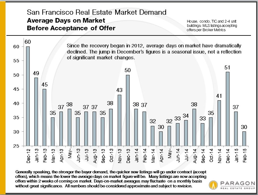 DOM_Blended_SFD-Condo-Coop_Month
