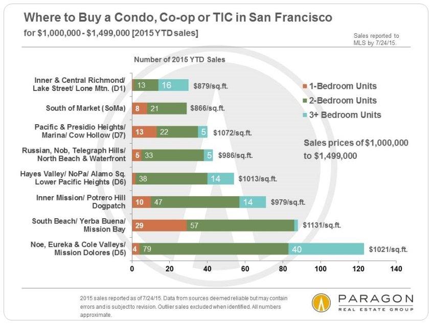 8-15-Condo-Sales_1m-1499k-Neighborhood