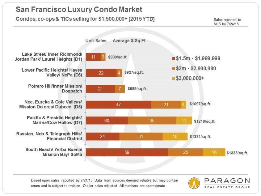 8-15-Condo-Sales_1500k-plus-Neighborhood