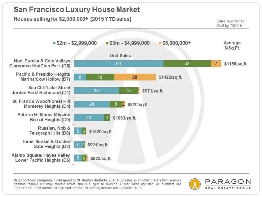 8-15-House-Sales_2m-plus-by-Neighborhood