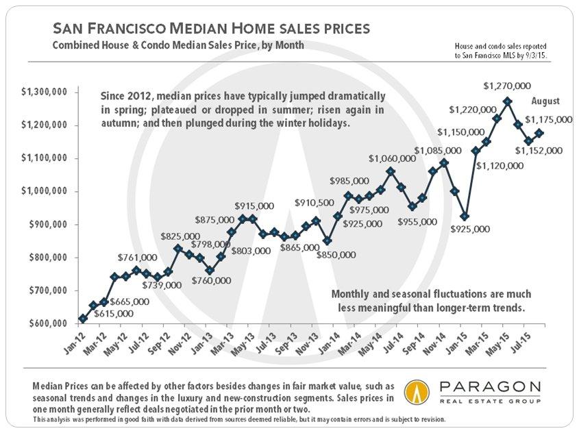 Median-Prices_Short-Term