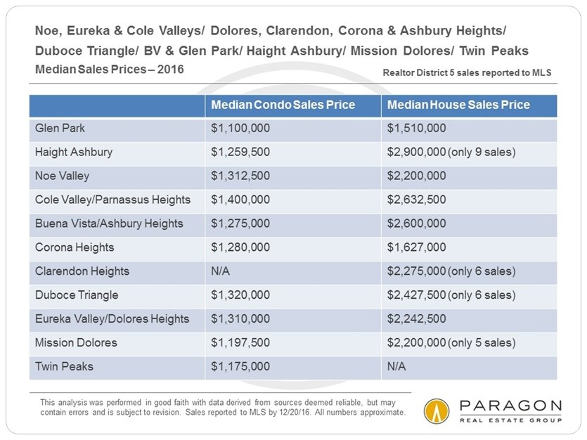 District_5_Chart-2_Median-Sales-Prices