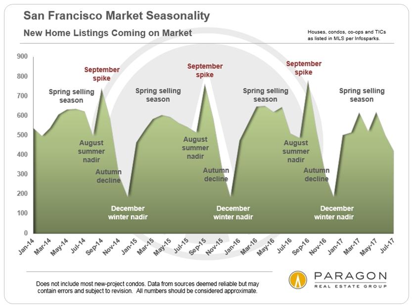 San Francisco New Listings