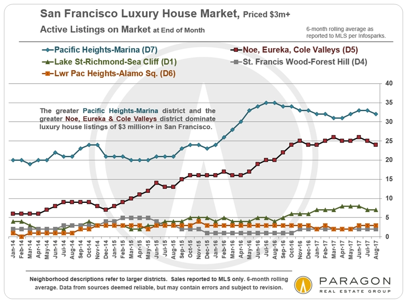 Luxury HOUSE Market Update for San Francisco