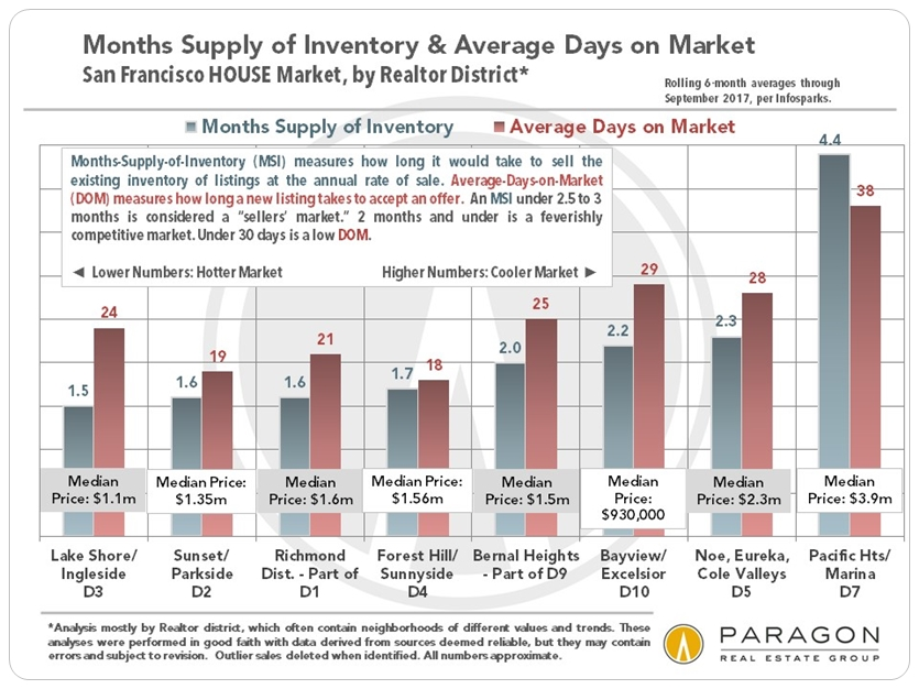 San Francisco Houses - Months Supply of Inventory and Days on Market
