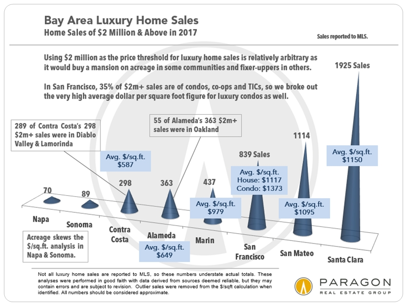 Bay-Area_LuxHome-Sales_2m-plus_by-County.jpg