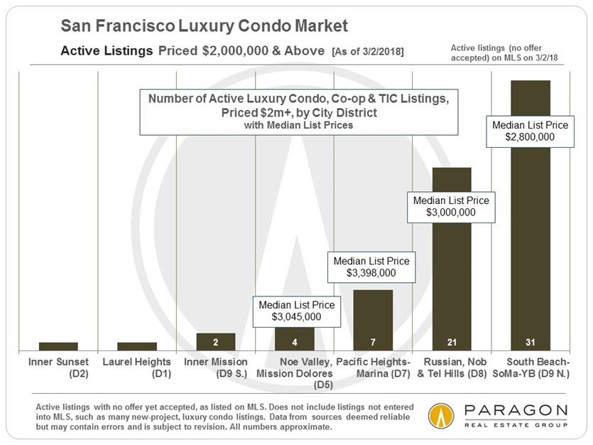 San Francisco Luxury Condo Listings